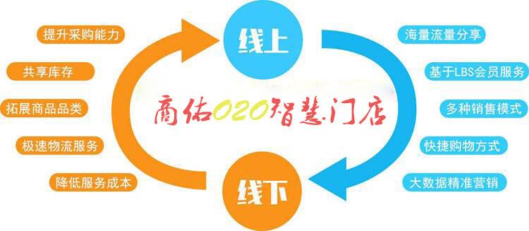 商佑O2O多门店商城系统